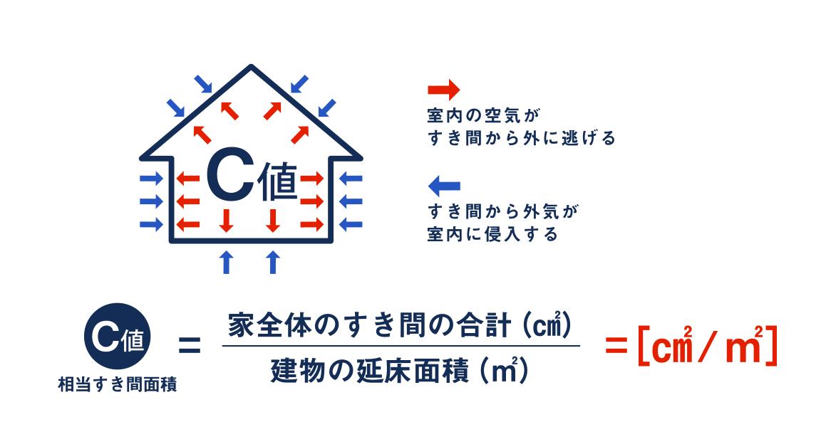 C値(相当すき間面積)